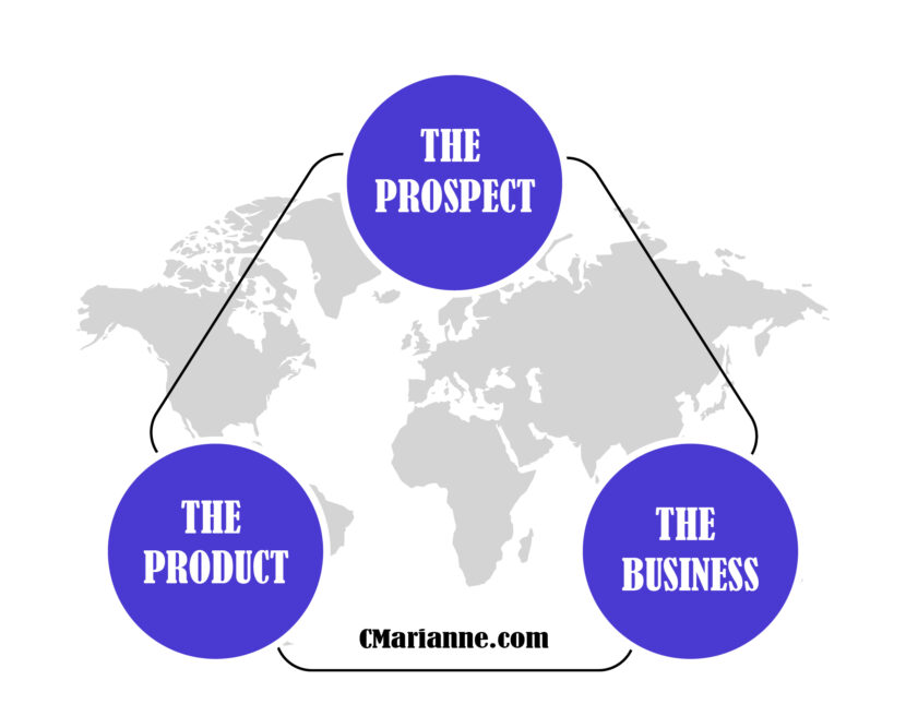 Marianne's Copywriting pyramid