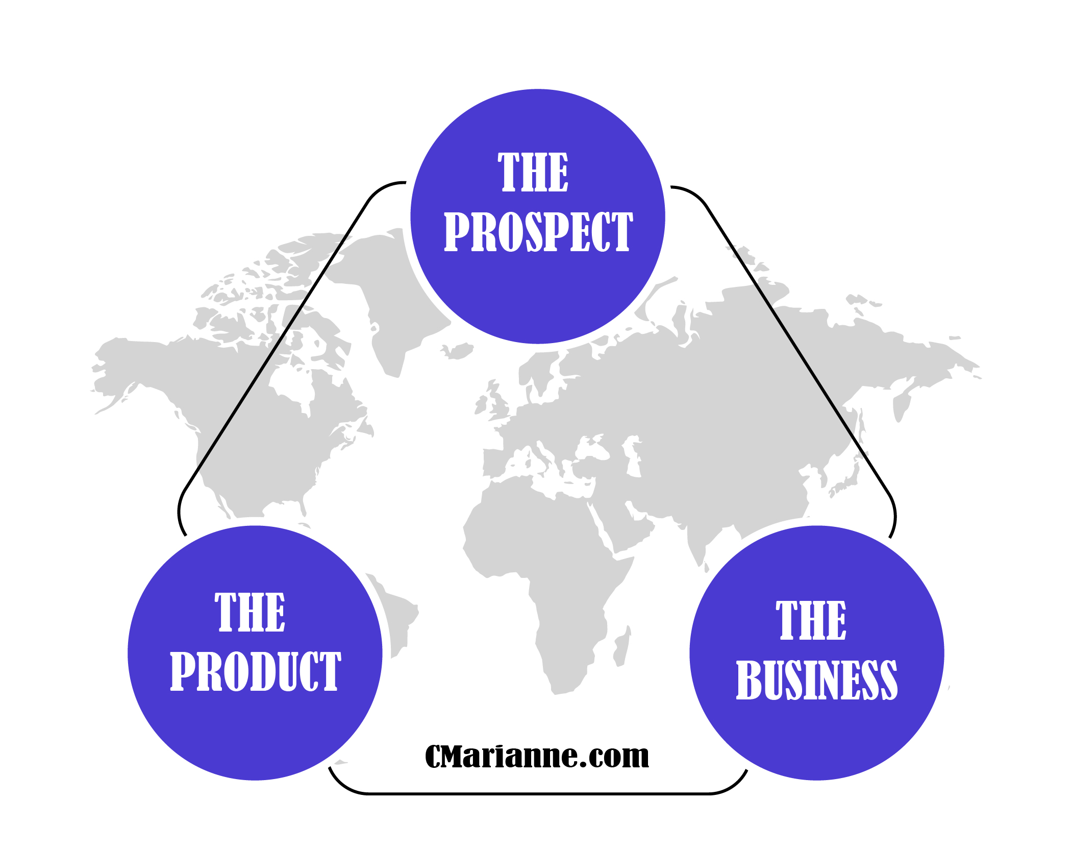 Marianne's Copywriting pyramid